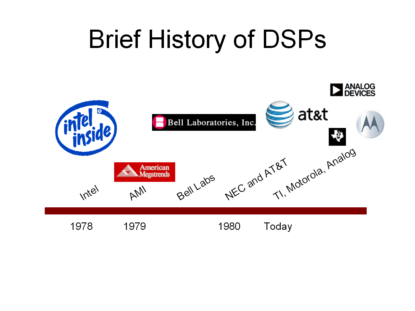 DSPs and FPGAs -- DSPs